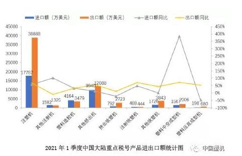 喜訊:中國塑機一季度出口總額總比增長57.07%